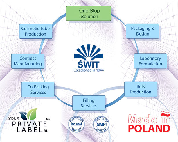 The power house behind your private label is the Swit Factory based in Warsaw Poland part of the Swit Group of companies that has been producing Cosmetics and House Hold Chemicals for more than 69 year.